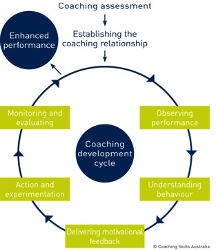 Coaching Development Cycle