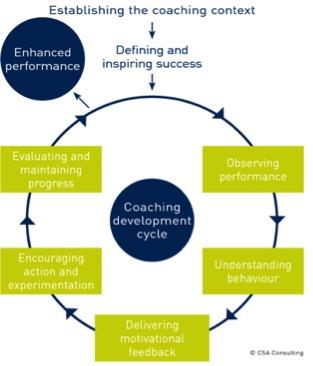 Coaching Development Cycle