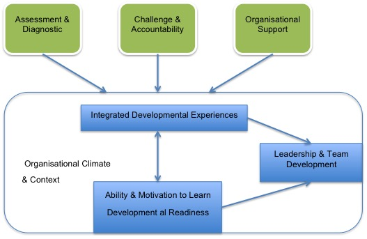Organisational Climate & Context