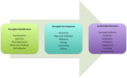 Strength-based Approach to Positive  Leadership Coaching