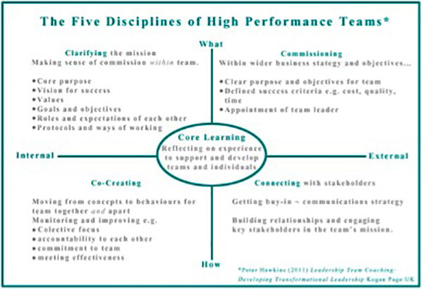 The 5C model of high performing teams